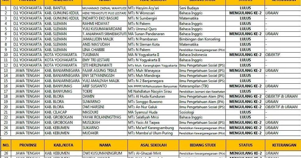 Contoh Biantara Bahasa Sunda Ulang Tahun - Contoh Si
