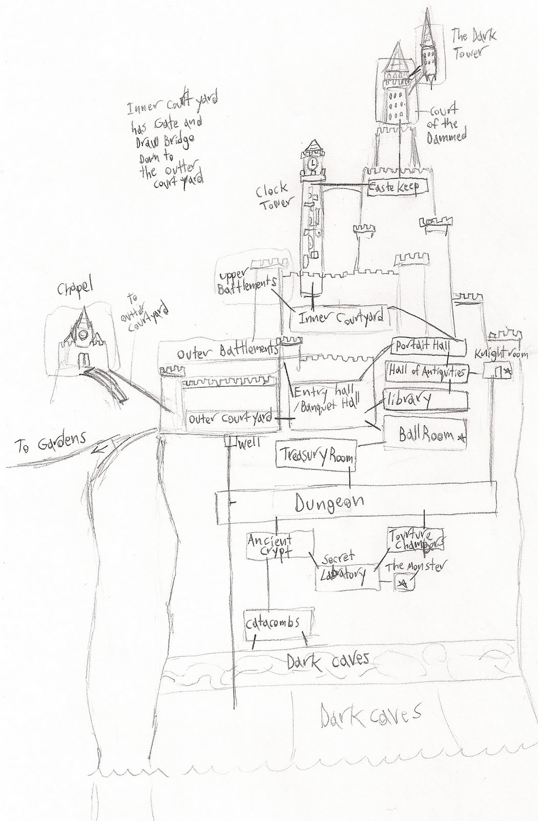 Castle Diagram With Labels