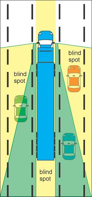 titik buta truk