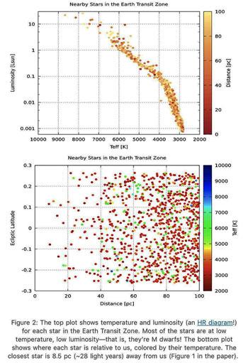 Identifying stars in the Earth Transit Zone (Source: Kaltenegger & Pepper, arXiV:2010.09766)