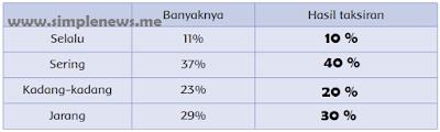 Berikut data yang Siti dapatkan www.simplenews.me