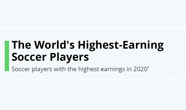 Highest paid soccer players in the world