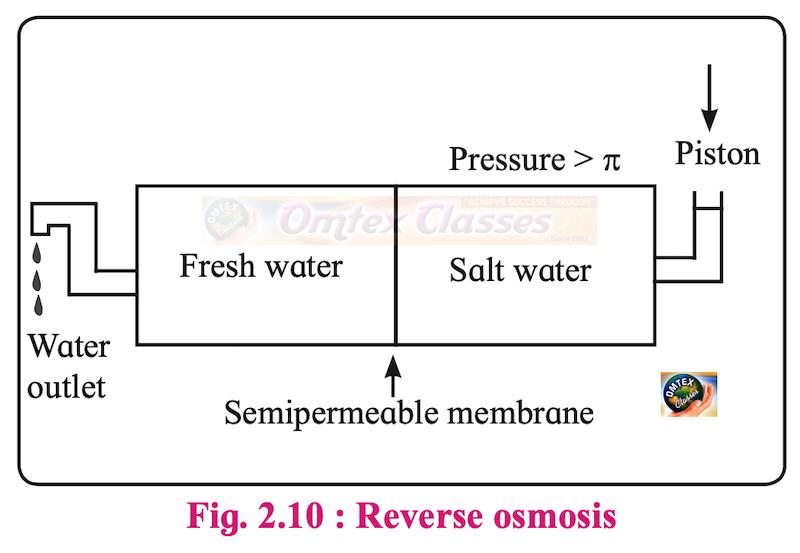 Explain reverse osmosis