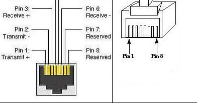 in case you need to know      ethernet rj45 pinout