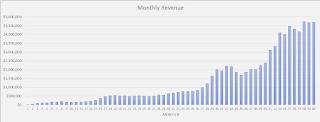 customer spend revenue forecasting