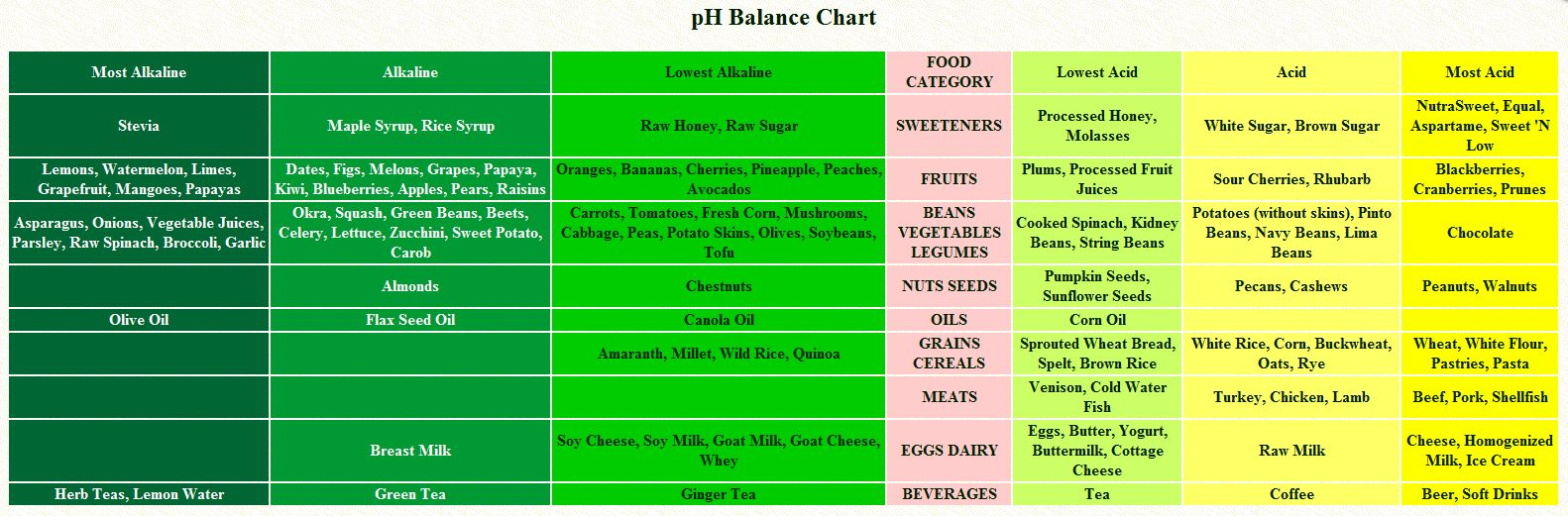 Good Foods Alkaline Diet
