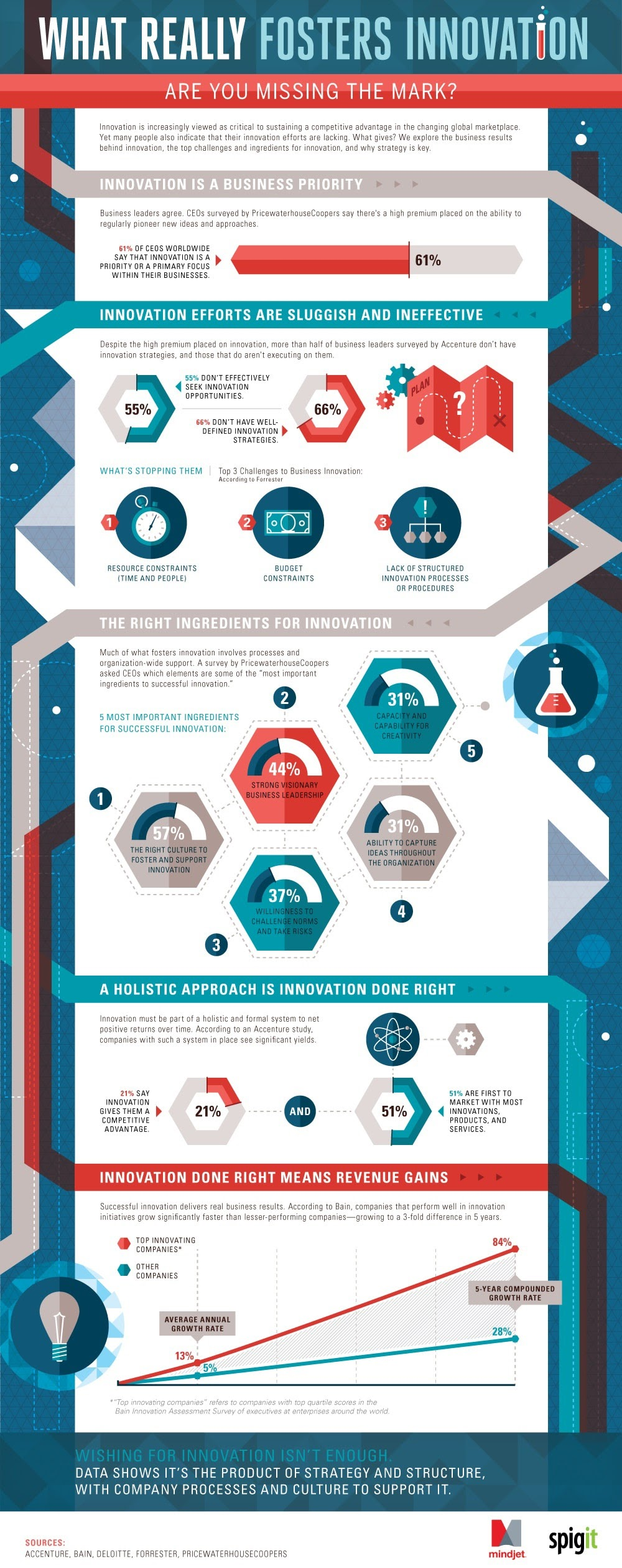 What Really Fosters Innovation #infographic