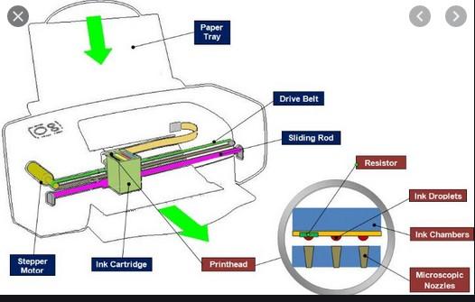cara kerja printer