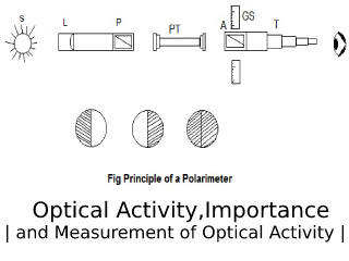 Measurement of Optical Activity