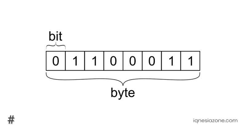 Pengertian dan perbedaan bit dengan byte