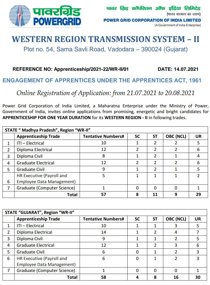 POWERGRID Vadodara Apprentice Recruitment 2021