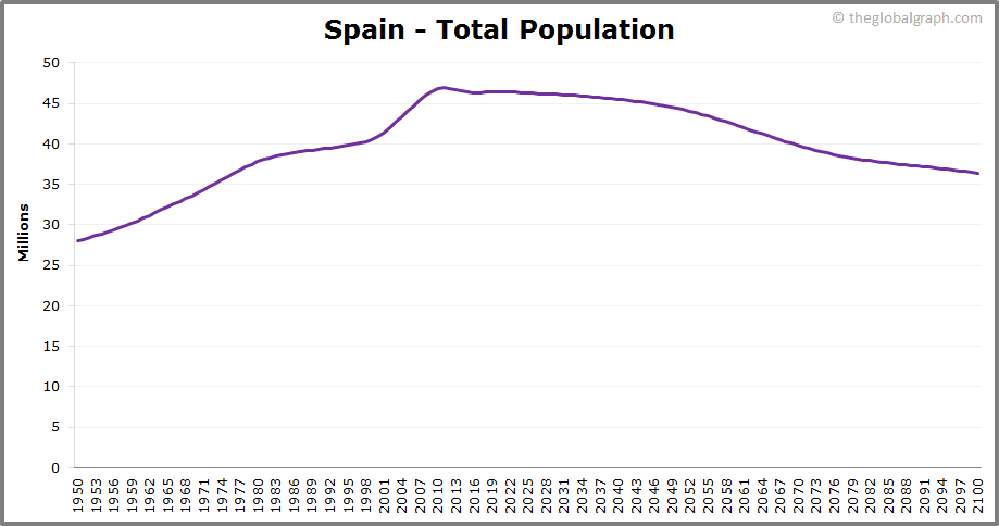 Spain  Total Population Trend