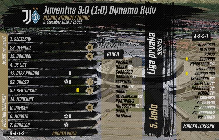 Liga prvaka 2020/21 / 5. kolo / Juventus - Dynamo 3:0 (1:0)