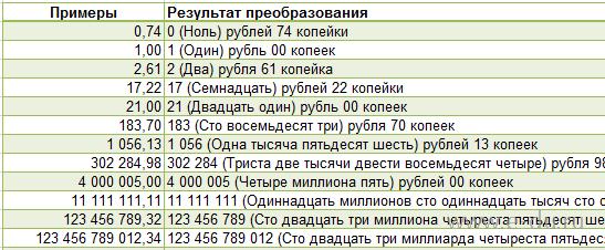 Сумма прописью с НДС онлайн: быстро и точно 47