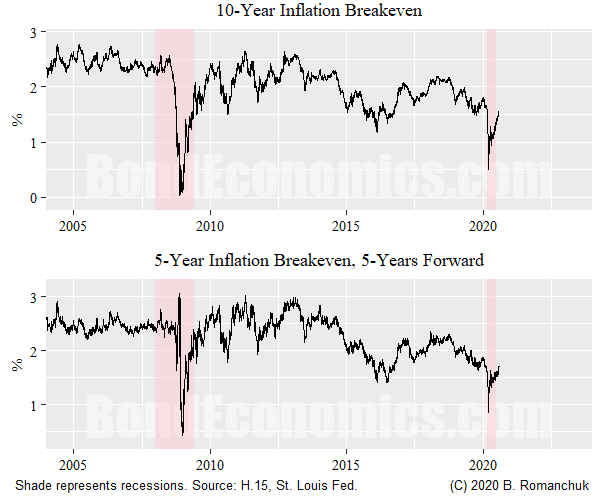 Breakeven Inflation: 10-year spot, and 5Y, 5Y forward