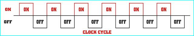 CPU-Frequency-Clock-Rate-Clock-Speed-Clock-Cycle-Hertz-Hindi