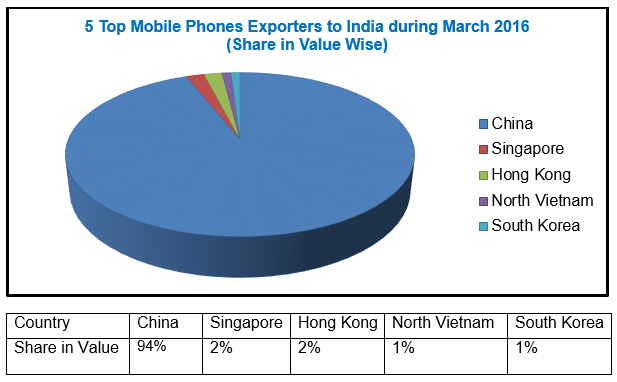 Export Genius Country Wise Analysis Of Mobile Phones