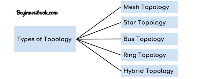 Ada lima jenis topologi dalam jaringan komputer: