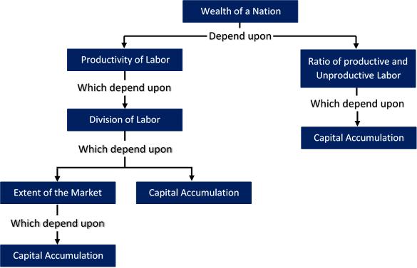 Kesejahteraan (Wealth) Menurut Konvensional