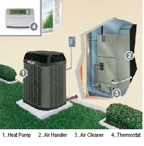 Phoenix Air Conditioning Service