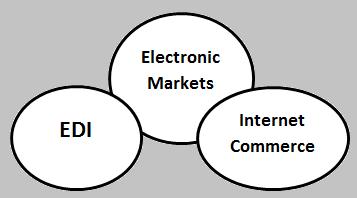 Scope of e-commerce |ई-कॉमर्स का स्कोप