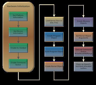 Fluxograma de uma aplicação OpenCL