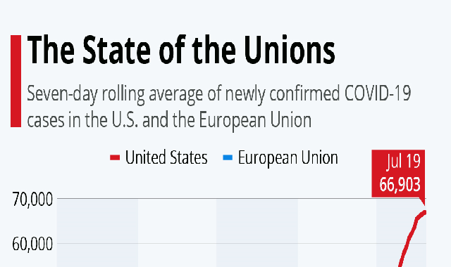 The State of the Unions #infographic