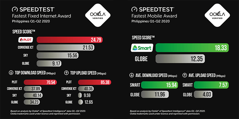 Ookla: PLDT and Smart retains speed lead over competitors