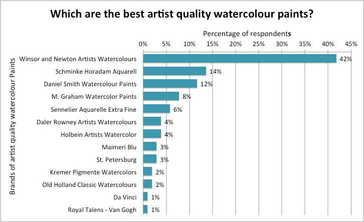 Making A Mark W N The Best Brand Of Watercolour Paint For Artists