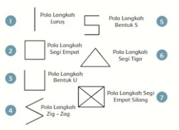 Pola Lantai Dalam Gerak Tari Kreasi Daerah