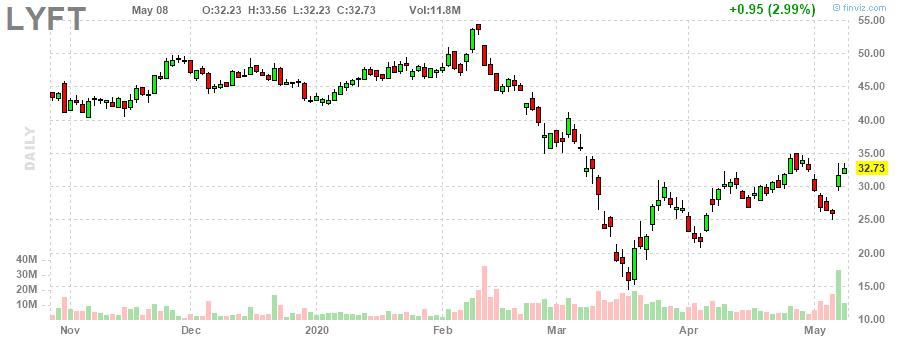 lyft 株価