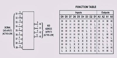 نظام الترميز BCD