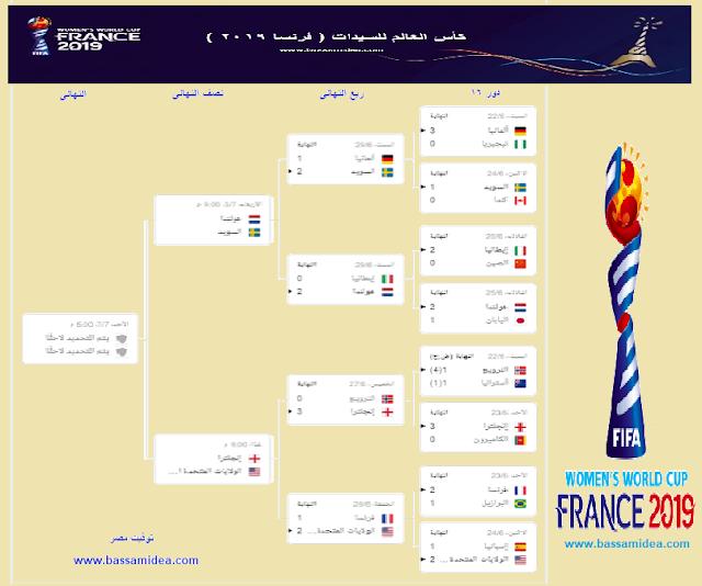 دور 16 لكاس العالم للسبدات 2019 والمقام بفرنسا