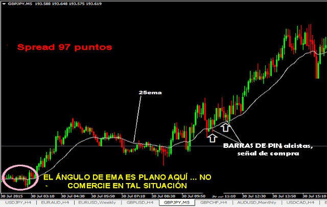 20 Pips GBPJPY Scalping Forex Trading Strategia