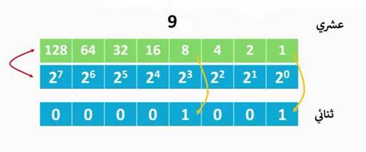 كيفية التحويل بين الانظمة العددية