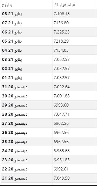أسعار الذهب اليومية بالدينار الجزائري لكل جرام عيار 21