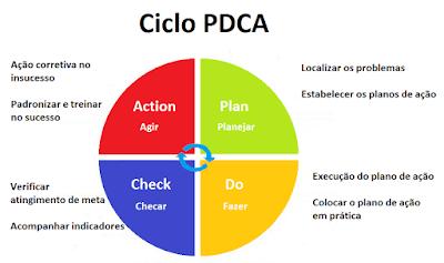 ciclo pdca plan do check action