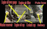 Gambar nama bahagian luaran enjin kereta