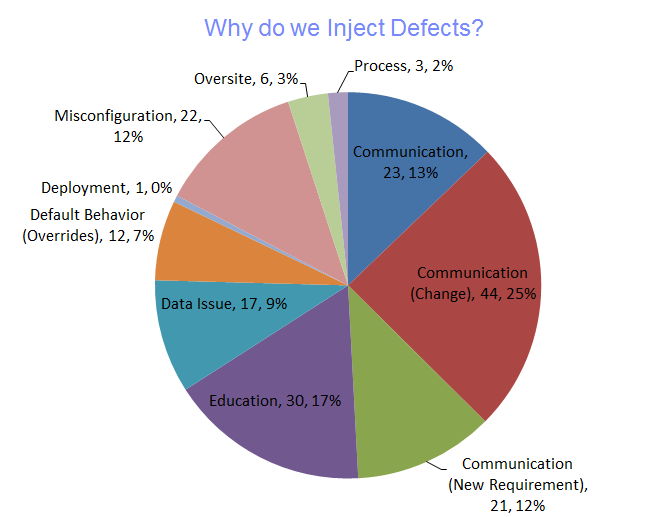 Distribution of defects injected by reason
