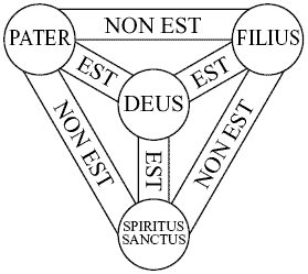 Schema della Santissima Trinità