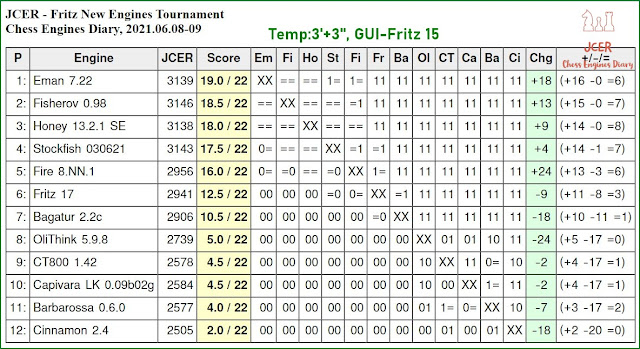 Chess Engines Diary - Tournaments 2021 - Page 8 2021.06.08.JCER.FritzNewEnginesTournament