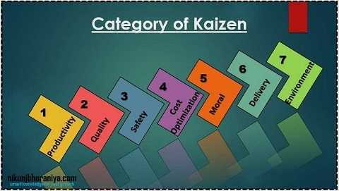 Different Category of Kaizen