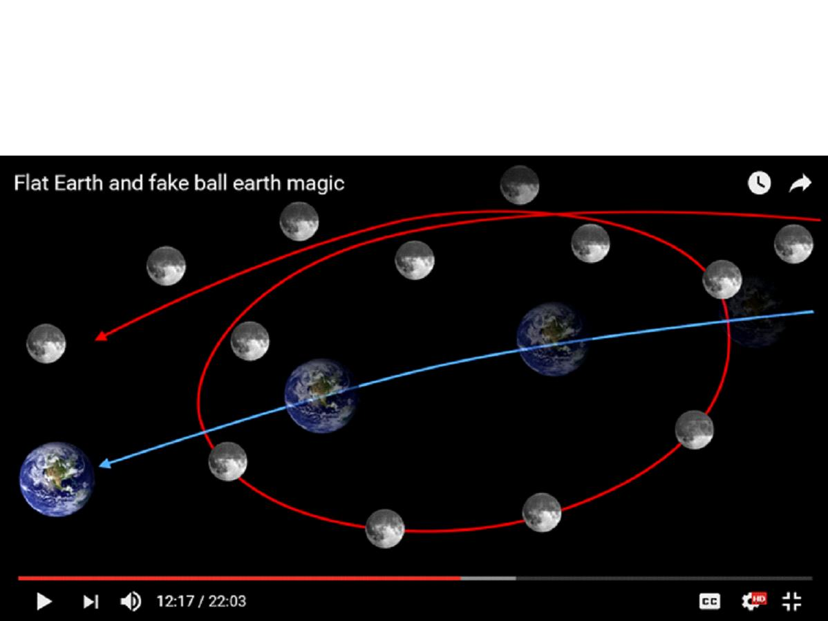 Thoughts Of John Martin Moon Phases And Orbit Are Incompatible With Lunar Diagram The Motion One Helicopter Orbiting Moving Produces A Spiral Shape This Indicates An Acceleration