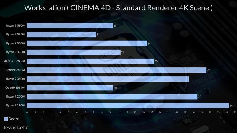 Intel Core i9 10900KF Cinema 4d test