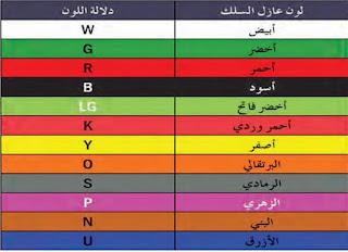 ألوان الأسلاك الكهربائية في السيارات في النظام البريطاني