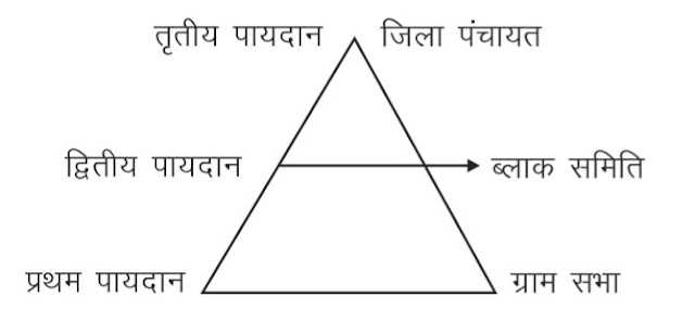 Chapter= 8 (( स्थानीय शासन )) Local Government 11th Class Poltical Science Hindi medium Notes first book
