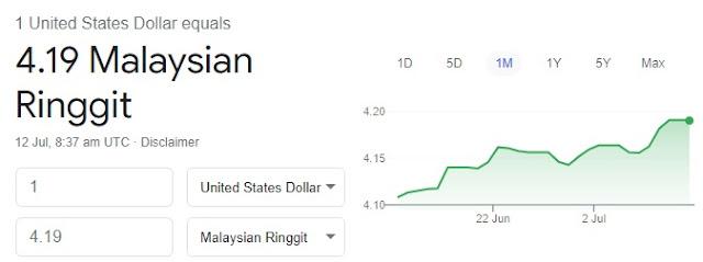 Pertukaran US Dollar ke Ringgit Malaysia (RM) pada 12 Julai 2021
