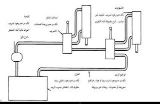 الصيانة وتشخيص الاعطال للنظم الهيدروليكية pdf