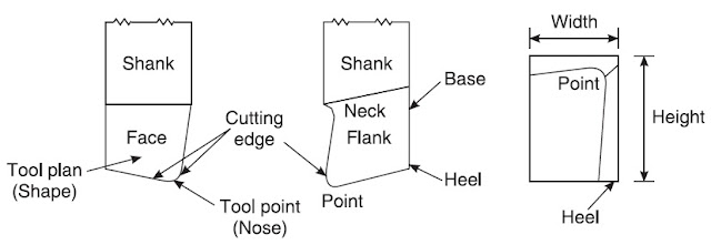 explain the geometry and nomenclature of a single point cutting tool