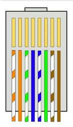 Susunan Warna Kabel Straight dan Crossover Serta Fungsinya